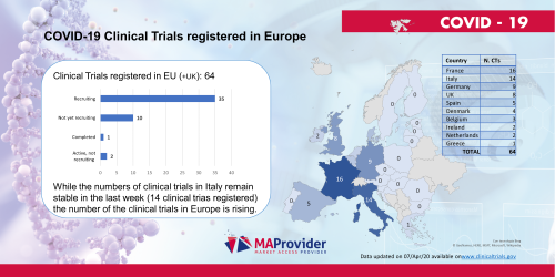 Clinical Trials EU rid